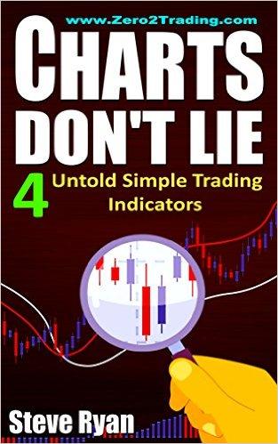 Books on trading indicators